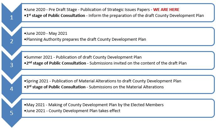 county development plan